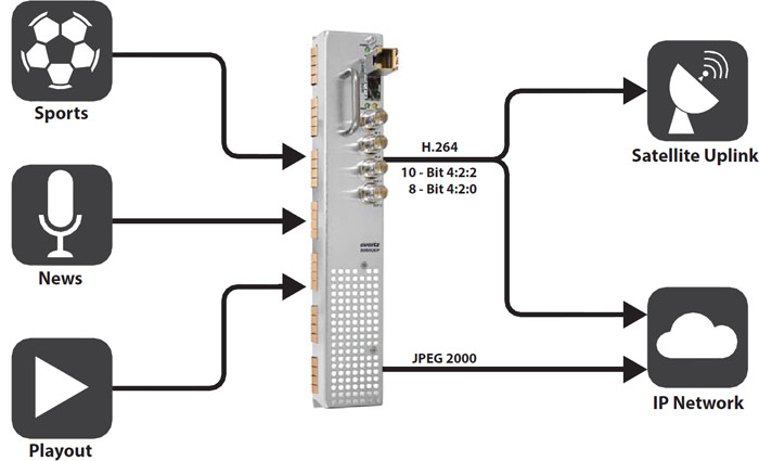 3080UEP-H264P60-IPASI - OUTBOUND Contribution Universal Encoding