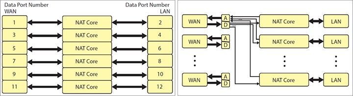 7880IPG-NAT-6-10GE2 - High Density Network Address