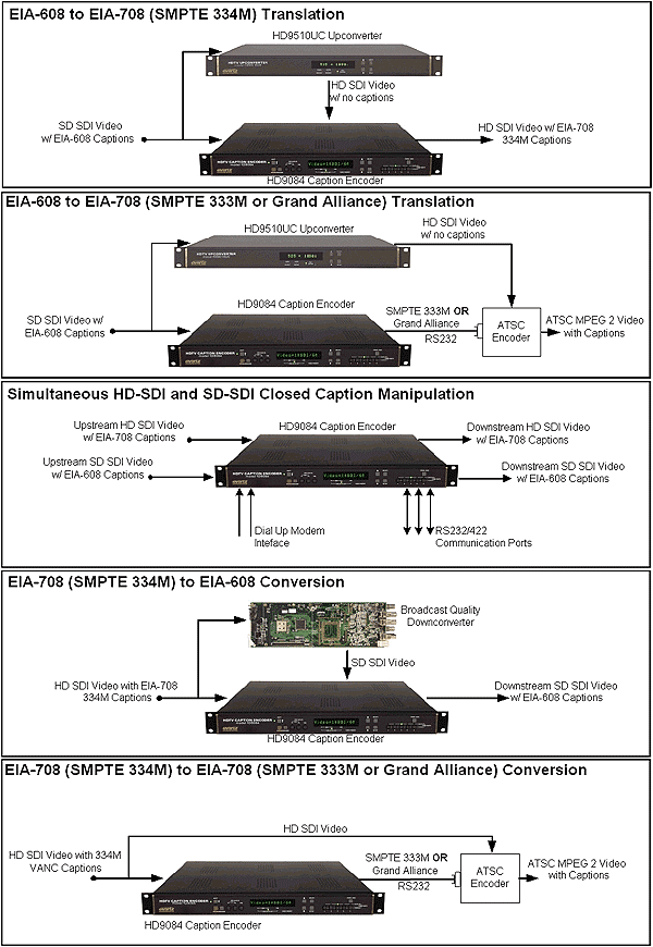 Example HD9084 Connections/Functions