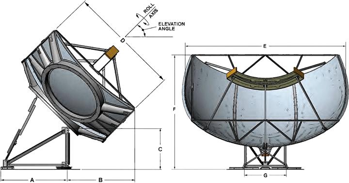 Simulsat - Multibeam Earth Station